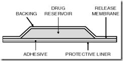 Duragesic Patch Leak